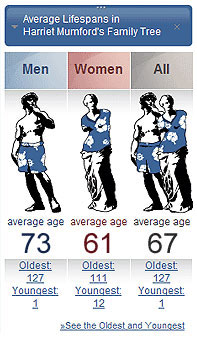 See the average age of your ancestors in the last 20 generations
